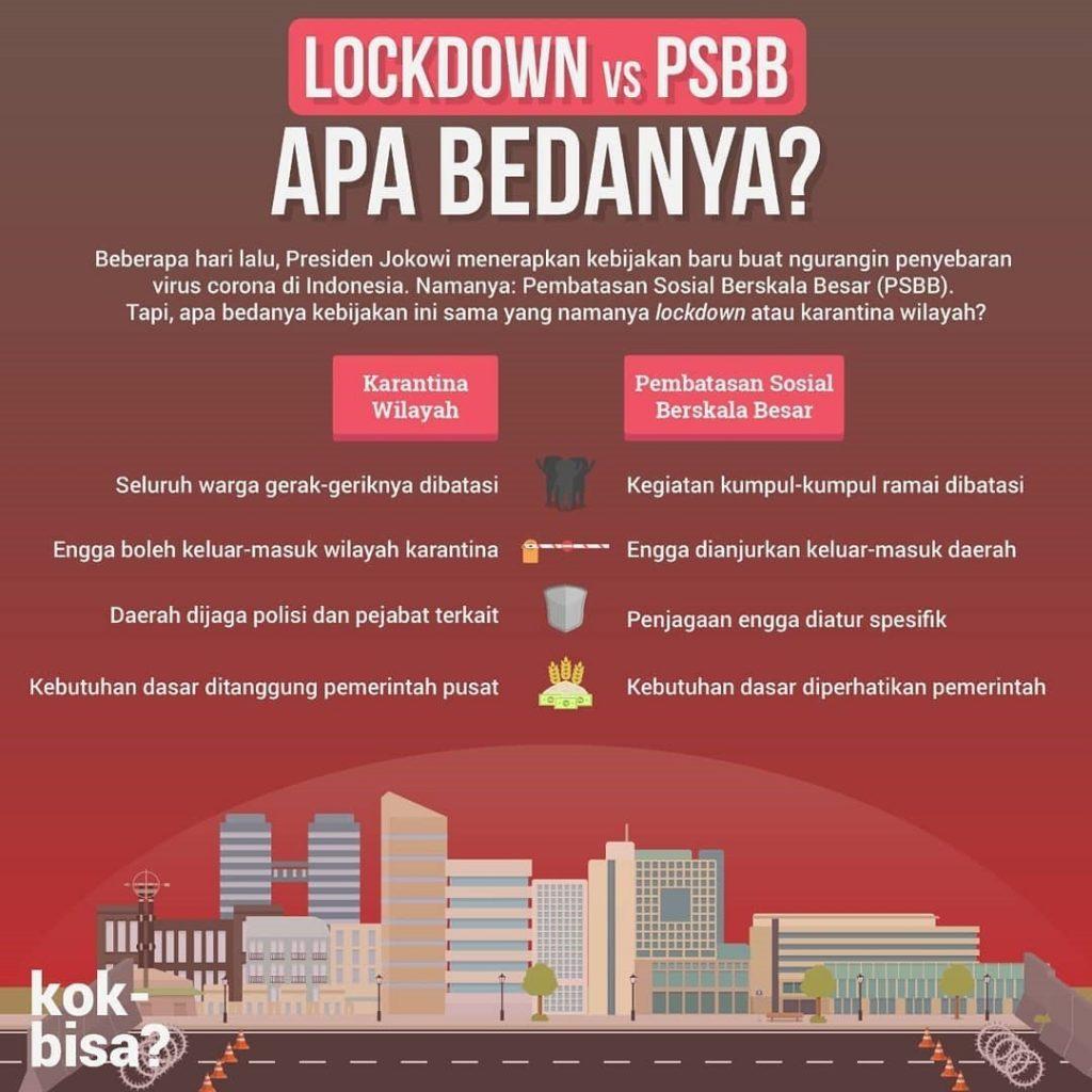 psbb atau lockdown